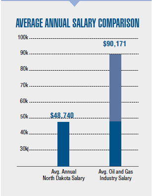avr annual salary
