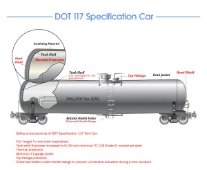 The new DOT-117 tank car standards.  Image courtesy of the DOT.